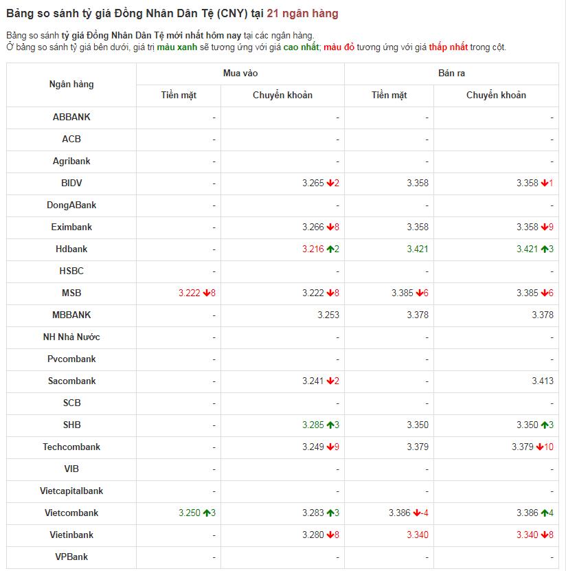 So sánh tỷ giá Đồng Nhân Dân Tệ (CNY/NDT) tại 21 ngân hàng lớn của Việt Nam hôm nay 21/4/2020.