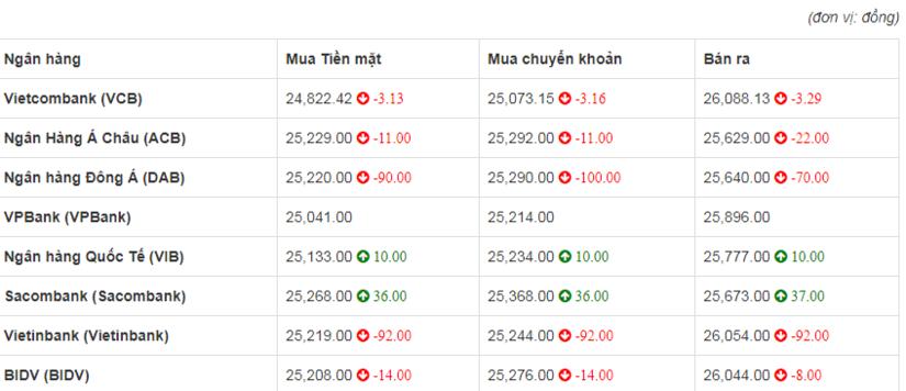 So sánh tỷ giá Đồng Euro (€) (EUR) tại 8 ngân hàng lớn của Việt Nam hôm nay  21/4/2020