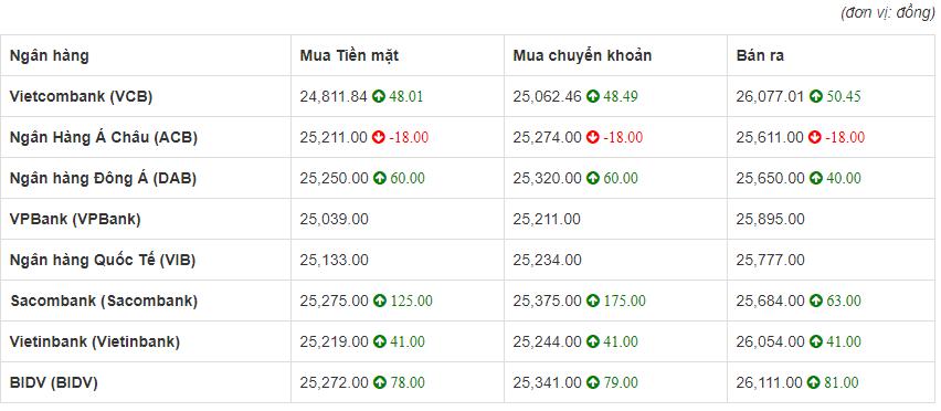 So sánh tỷ giá Đồng Euro (€) (EUR) tại 8 ngân hàng lớn của Việt Nam hôm nay 22/4/2020