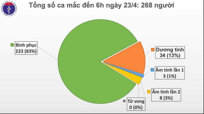 Tròn 1 tuần Việt Nam không ghi nhận ca mắc mới Covid-19, Bộ Y tế tăng cường máy thở