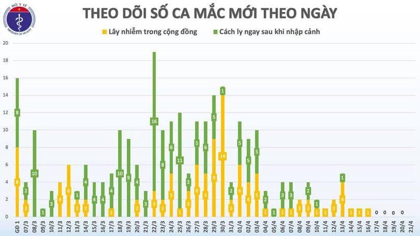 Tròn 1 tuần Việt Nam không ghi nhận ca mắc mới Covid-19, Bộ Y tế tăng cường máy thở 2