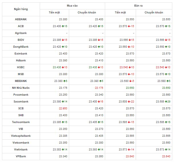 Bảng so sánh tỷ giá USD các ngân hàng trong nước hôm nay ngày 23/4/2020.