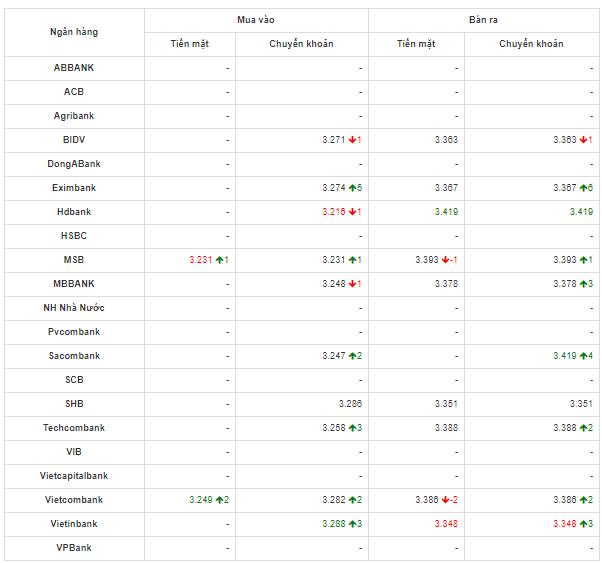 So sánh tỷ giá Đồng Nhân Dân Tệ (CNY/NDT) tại 21 ngân hàng lớn của Việt Nam hôm nay 23/4/2020.