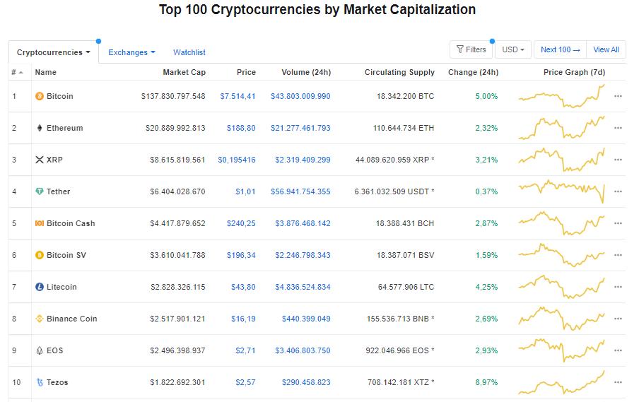 Giá bitcoin hôm nay 24/4: Tăng mạnh 5% sắp đạt ngưỡng 8.000 USD