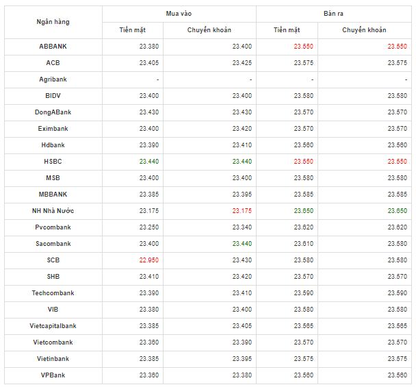 Bảng so sánh tỷ giá USD các ngân hàng trong nước hôm nay ngày 24/4/2020.