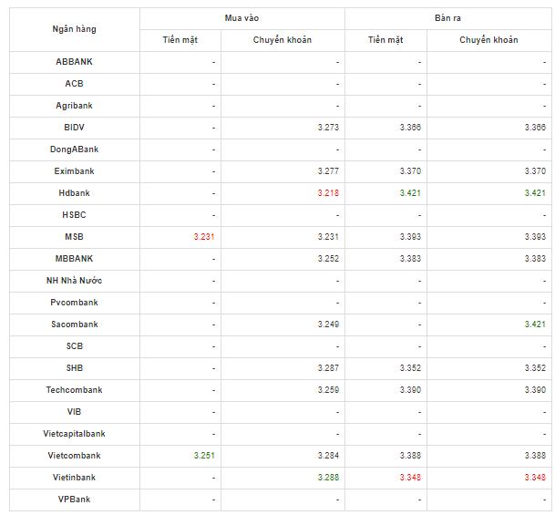 So sánh tỷ giá Đồng Nhân Dân Tệ (CNY/NDT) tại các ngân hàng lớn của Việt Nam hôm nay 24/4/2020