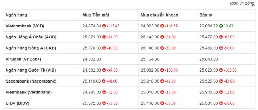 So sánh tỷ giá Đồng Euro (€) (EUR) tại 8 ngân hàng lớn của Việt Nam hôm nay 24/4/2020.