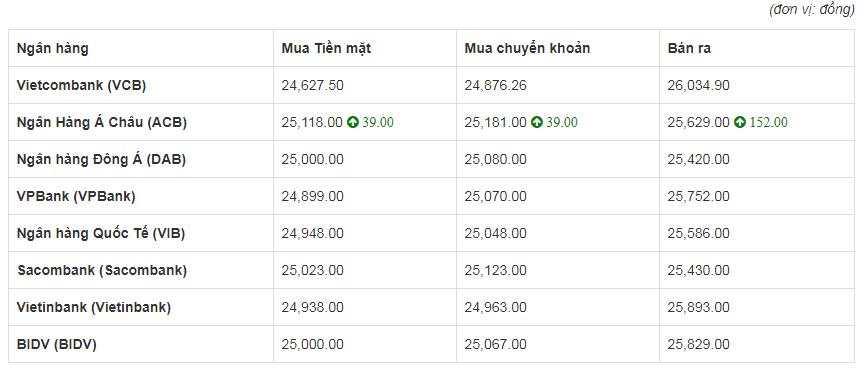 So sánh tỷ giá Đồng Euro (€) (EUR) tại 8 ngân hàng lớn của Việt Nam hôm nay 25/4/2020.