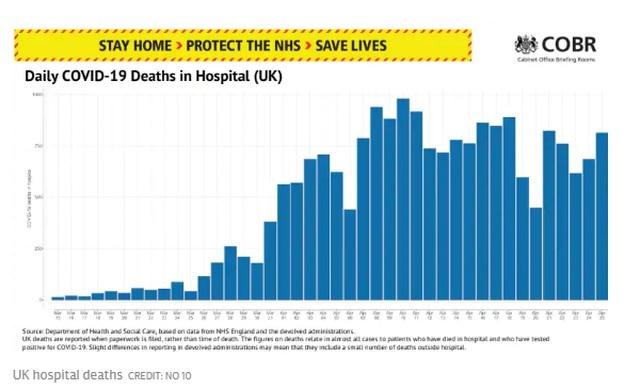 Hơn 800 người chết trong 24 giờ, Chính phủ Anh đối mặt bão chỉ trích