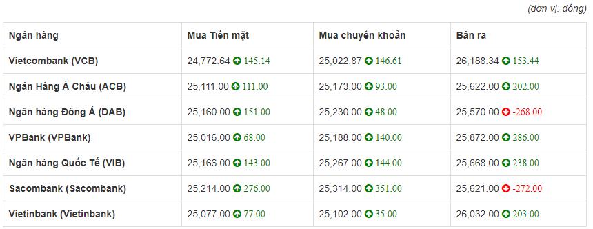 So sánh tỷ giá Đồng Euro (€) (EUR) tại 7 ngân hàng lớn của Việt Nam hôm nay 27/4/2020.