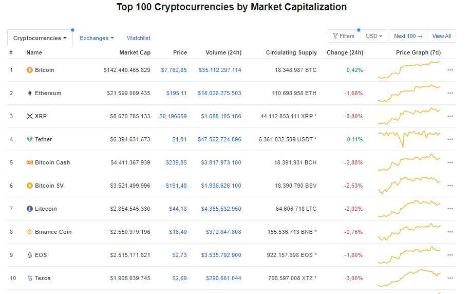 Giá bitcoin hôm nay 28/4: Tiếp tục tăng nhẹ 0,42% ở mức 7.762,85 USD