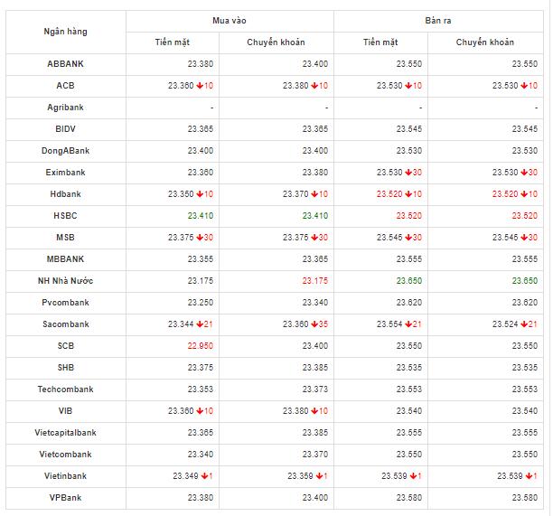 Bảng so sánh tỷ giá USD các ngân hàng trong nước hôm nay ngày 28/4/2020.