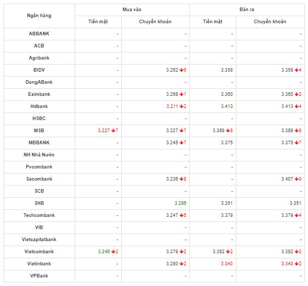 So sánh tỷ giá Đồng Nhân Dân Tệ tại các ngân hàng lớn của Việt Nam hôm nay 28/4/2020.
