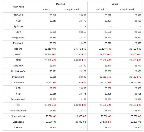 Bảng so sánh tỷ giá USD các ngân hàng trong nước hôm nay ngày 29/4/2020.