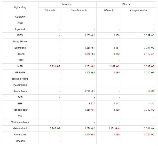 So sánh tỷ giá Đồng Nhân Dân Tệ (CNY/NDT) tại các ngân hàng lớn của Việt Nam hôm nay 29/4/2020