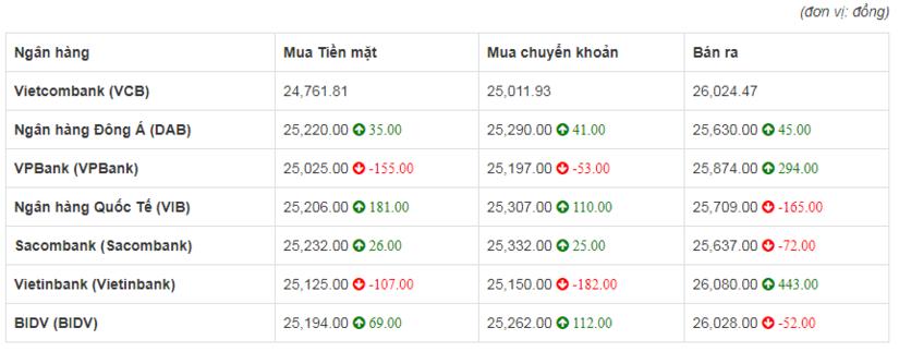 So sánh tỷ giá Đồng Euro (€) (EUR) tại 8 ngân hàng lớn của Việt Nam hôm nay 30/4/2020
