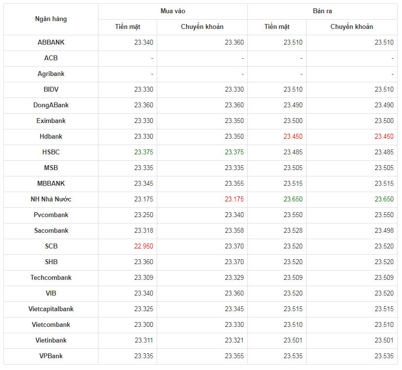 Tỷ giá USD hôm nay 1/5: DXY ở mức 99.172 USD tăng 0,12