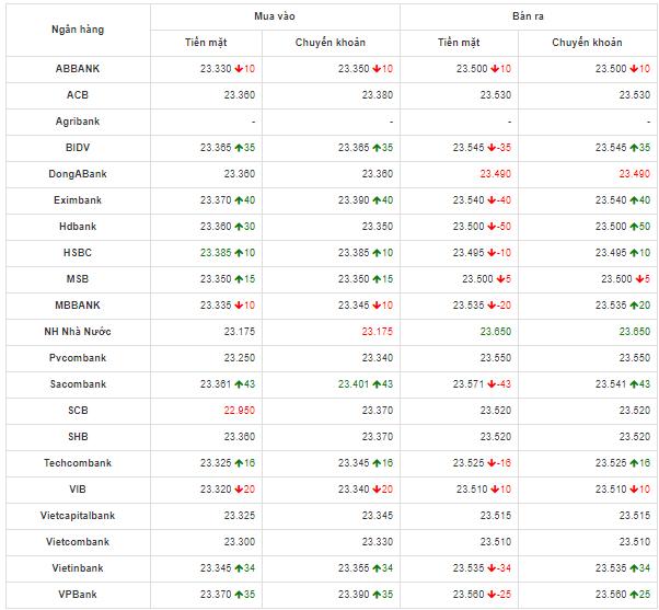 Bảng so sánh tỷ giá USD các ngân hàng trong nước hôm nay ngày 4/5/2020