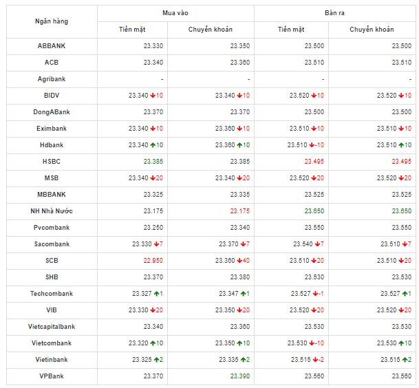 Bảng so sánh tỷ giá USD các ngân hàng trong nước hôm nay ngày 5/5/2020.
