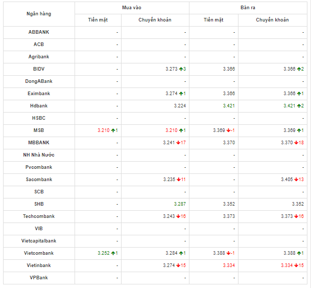 So sánh tỷ giá Đồng Nhân Dân Tệ (CNY/NDT) tại các ngân hàng lớn của Việt Nam hôm nay 6/5/2020.