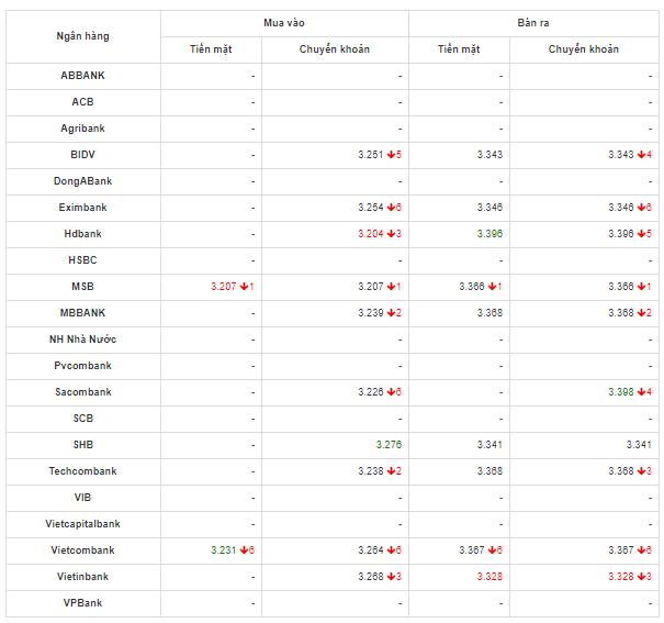 So sánh tỷ giá Đồng Nhân Dân Tệ (CNY/NDT) tại các ngân hàng lớn của Việt Nam hôm nay 7/5/2020.