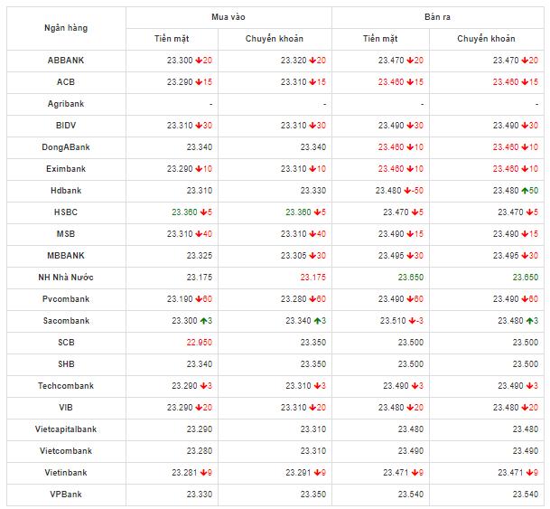 Bảng so sánh tỷ giá USD các ngân hàng trong nước hôm nay ngày 8/5/2020.