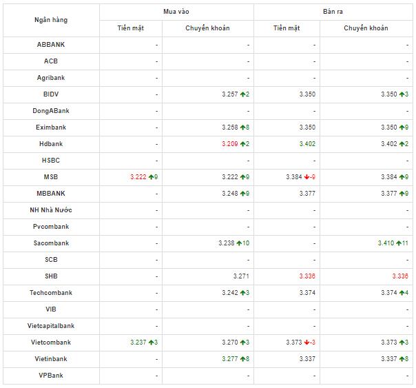 So sánh tỷ giá Đồng Nhân Dân Tệ (CNY/NDT) tại các ngân hàng lớn của Việt Nam hôm nay 8/5/2020.