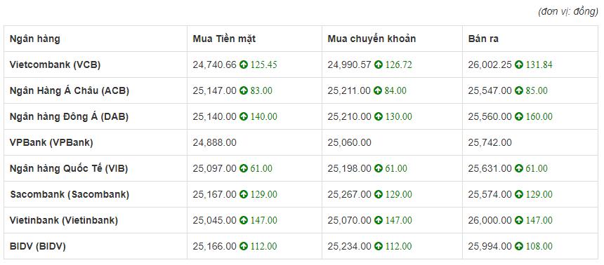 So sánh tỷ giá Đồng Euro (€) (EUR) tại 8 ngân hàng lớn của Việt Nam hôm nay 8/5/2020.