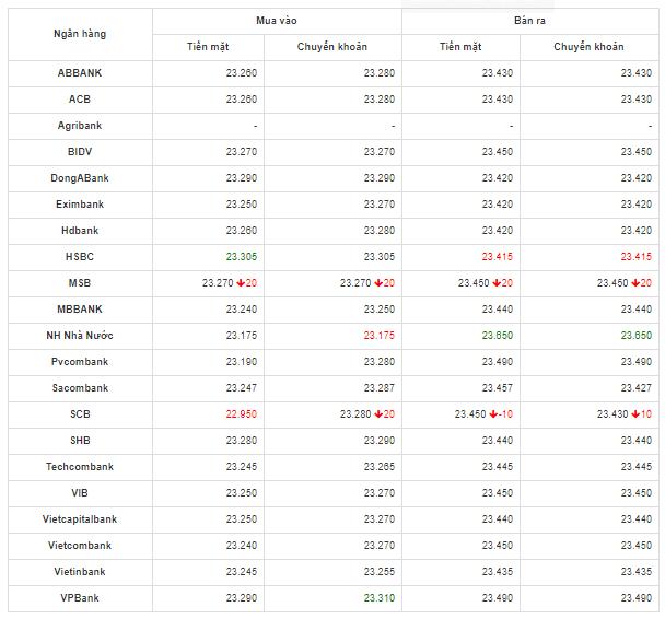 Bảng so sánh tỷ giá USD các ngân hàng trong nước hôm nay ngày 9/5/2020.