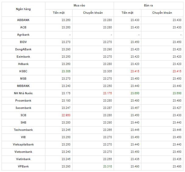 Bảng so sánh tỷ giá USD các ngân hàng trong nước hôm nay ngày 10/5/2020.