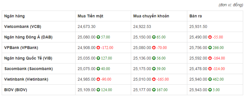 So sánh tỷ giá Đồng Euro (€) (EUR) tại 8 ngân hàng lớn của Việt Nam hôm nay 10/5/2020.