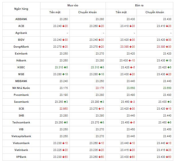 Bảng so sánh tỷ giá USD các ngân hàng trong nước hôm nay ngày 11/5/2020