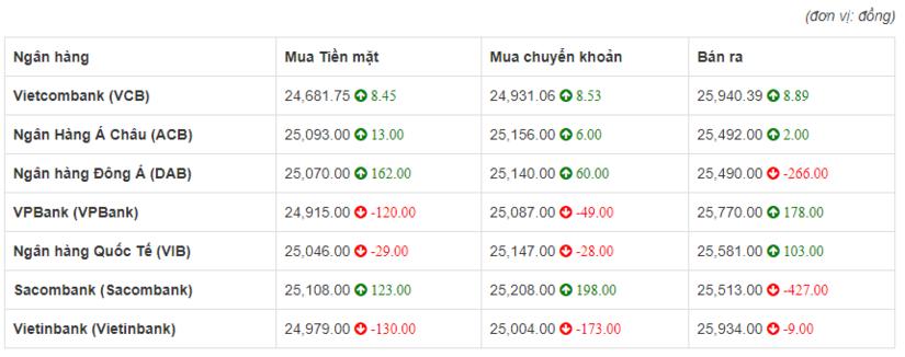 So sánh tỷ giá Đồng Euro (€) (EUR) tại 8 ngân hàng lớn của Việt Nam hôm nay 11/5/2020