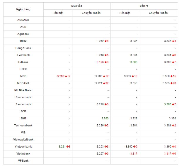 Bảng so sánh tỷ giá USD các ngân hàng trong nước hôm nay ngày 12/5/2020.