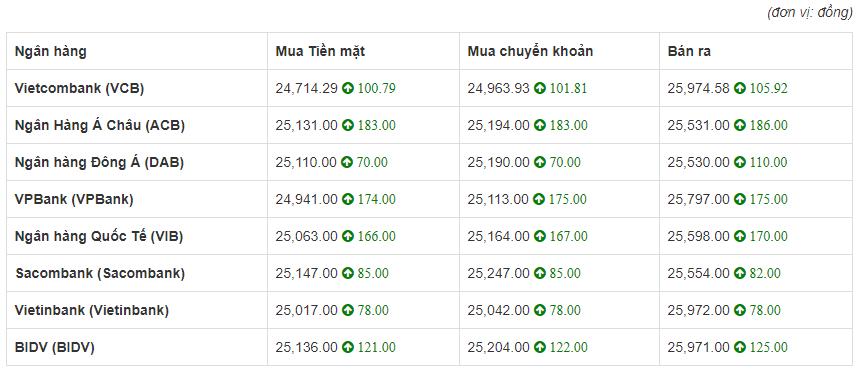 So sánh tỷ giá Đồng Euro (€) (EUR) tại 8 ngân hàng lớn của Việt Nam hôm nay 13/5/2020.