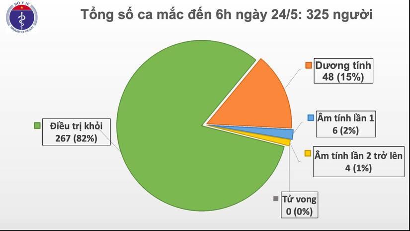 Việt Nam có thêm 1 ca nhiễm Covid-19 mới nâng tổng số người mắc lên 325 2