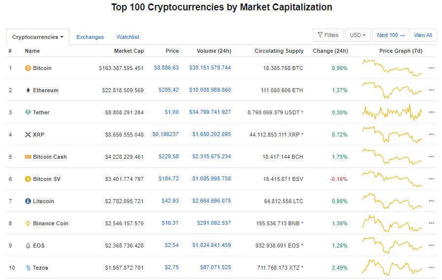 Giá bitcoin hôm nay 25/5: Quay đầu tăng nhẹ, hiện ở mức 8.886,63 USD