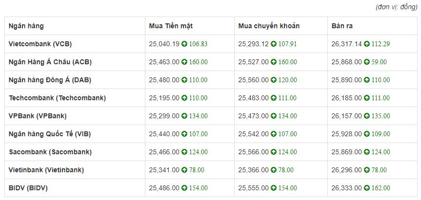 Tỷ giá euro hôm nay 28/5: Đồng loạt tăng mạnh cả 2 chiều mua-bán