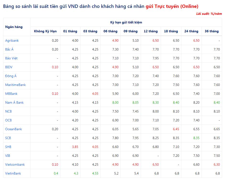 Lãi suất gửi tiền trực tuyến (online) cao nhất hôm nay 26/7
