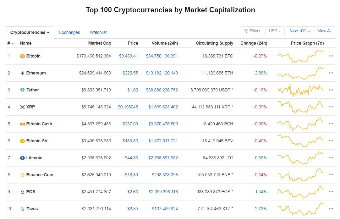 Giá bitcoin hôm nay 30/5: Quay đầu giảm nhẹ, hiện ở mức 9.433,41 USD