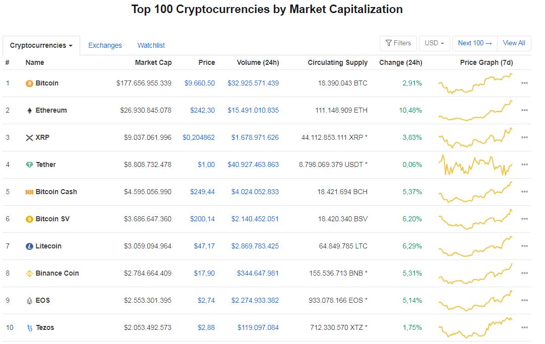 Giá bitcoin hôm nay 31/5: Quay đầu tăng mạnh, hiện ở mức 9.660,50 USD