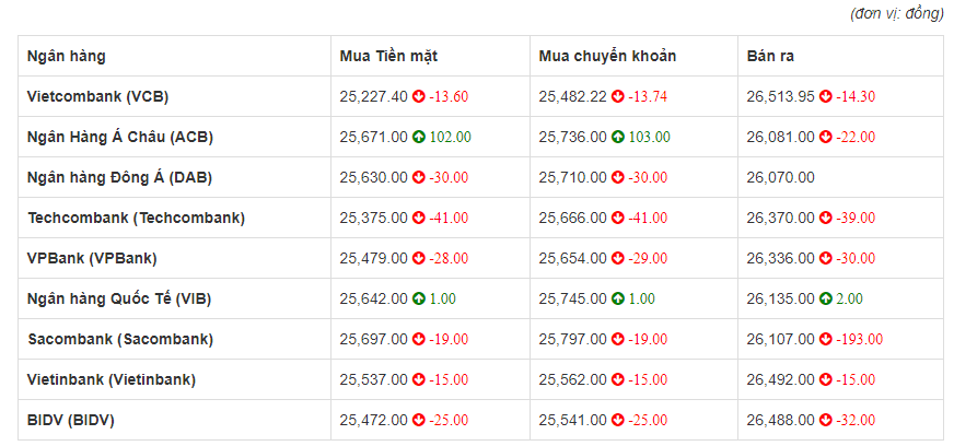 Tỷ giá euro hôm nay 2/6: Sacombank giảm 193 đồng chiều bán