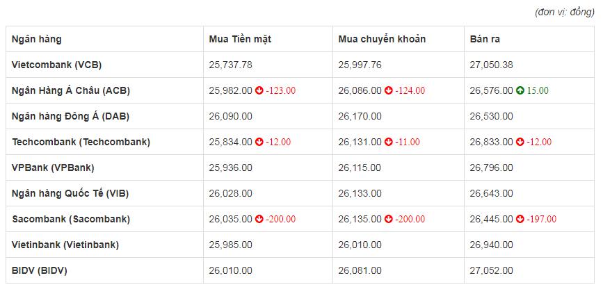 Tỷ giá euro hôm nay 6/6: Sacombank giảm tới 200 đồng chiều mua