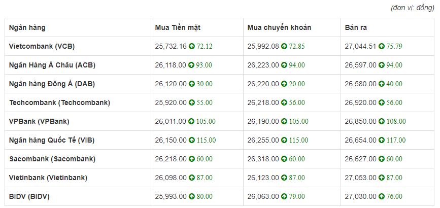 Tỷ giá euro hôm nay 11/6: Tăng đều tại 9 ngân hàng lớn