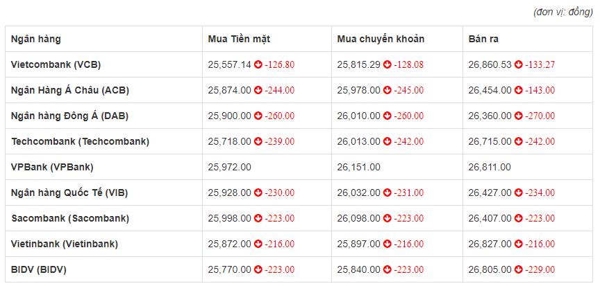 Tỷ giá euro hôm nay 12/6: DAB giảm tới 270 đồng chiều bán ra