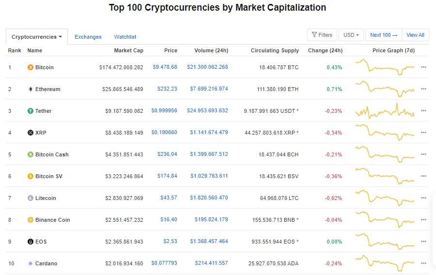 Giá bitcoin hôm nay 17/6: Tiếp tục tăng nhẹ, hiện ở mức 9.478,68 USD