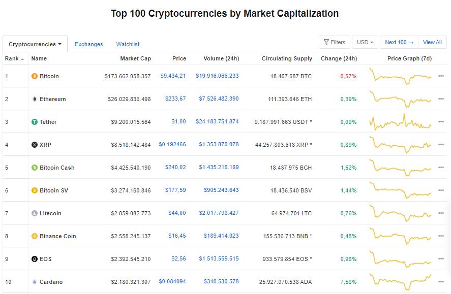 Giá bitcoin hôm nay 18/6: Quay đầu giảm nhẹ, hiện ở mức 9.434,21 USD