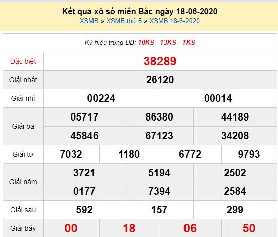XSMB 18/6 - Kết quả xổ số miền Bắc hôm nay thứ 5 ngày 18/6/2020