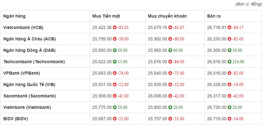 Tỷ giá euro hôm nay 21/6: