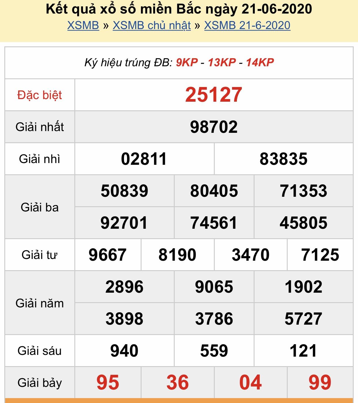 Xsmb 22 6 Kết Quả Xổ Số Miền Bắc Hom Nay Thứ 2 Ngay 22 6 2020